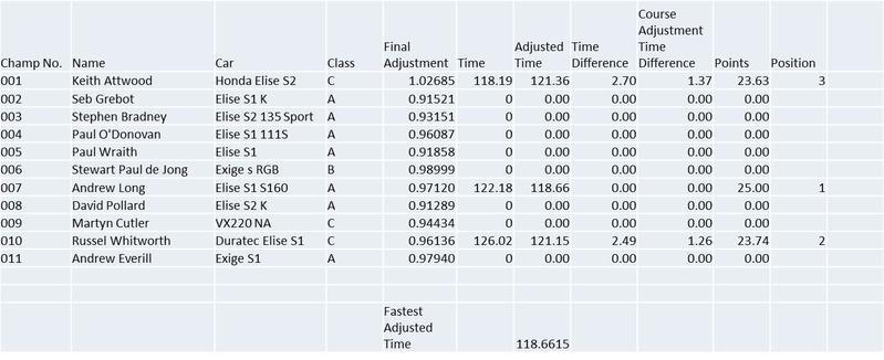Snetterton_Sprint_Results