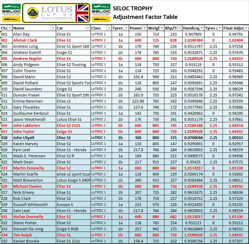 Entry List 2014